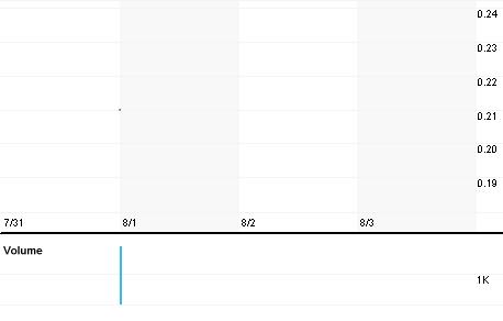 Chart for YAL.AT