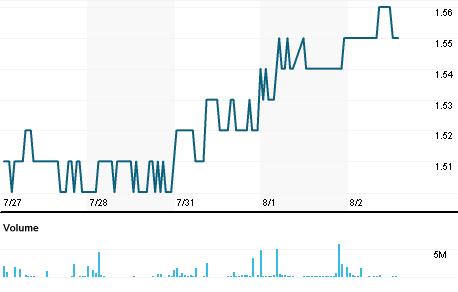 Chart for YAZG.SI