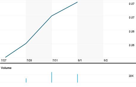Chart for YBR.AX