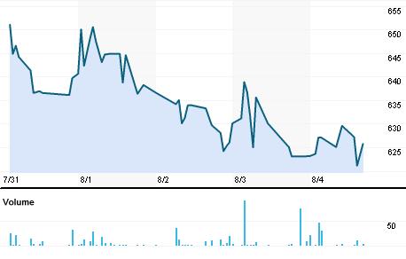 Chart for YUKE.BO