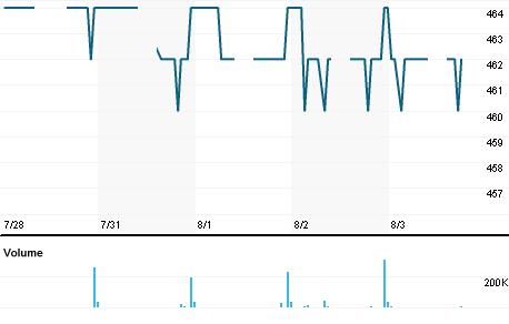 Chart for ZBRA.JK