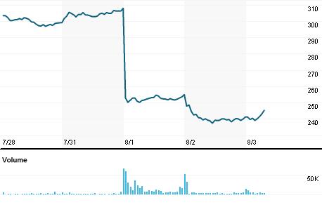 Chart for ZBRA.OQ