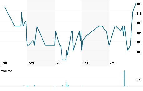 NIVJohannesburg Stock Quote Niveus Investments Ltd