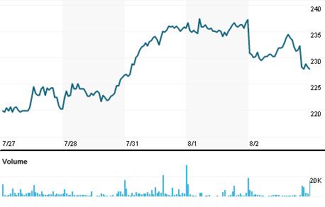 Chart for ZELA.CO