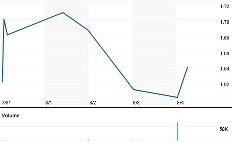 Chart for ZIJMF.PK