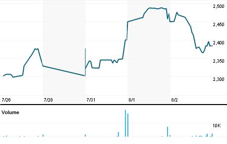 Chart for ZMH.TA