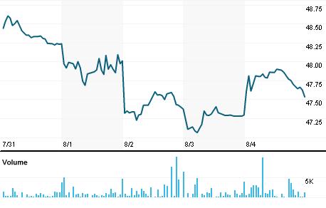 Chart for ZURVY.PK