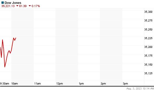 Dow Jones Index daily Chart