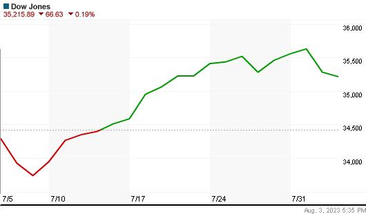 Dow Jones Index monthly Chart