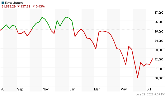Dow Jones Index year chart