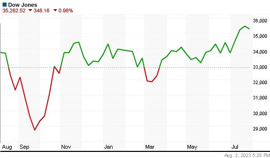 Dow Jones Index year chart