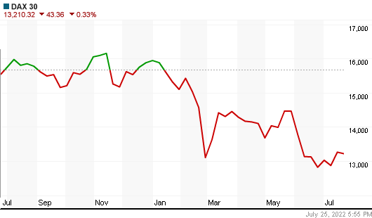 Dax Index year chart