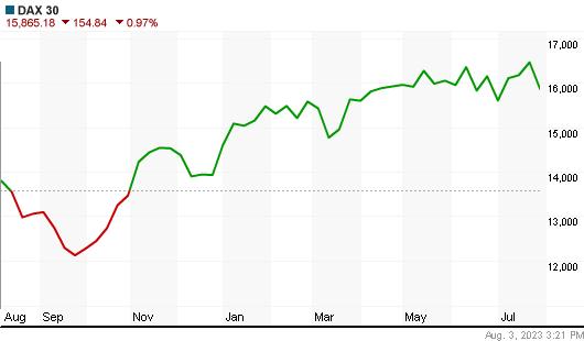 Dax Index year chart