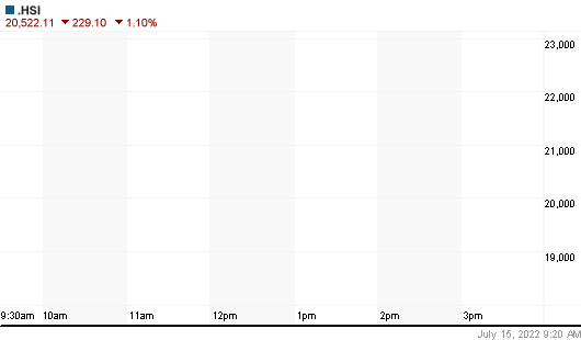 Hang Seng Index Daily Chart