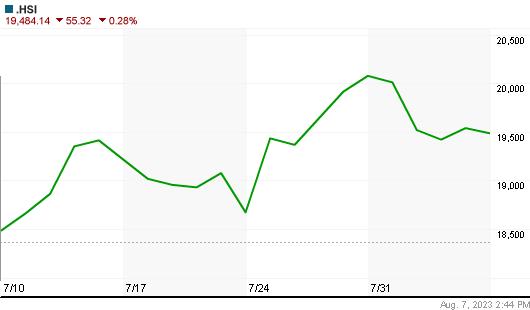 Hang Seng Index Havi árfolyam