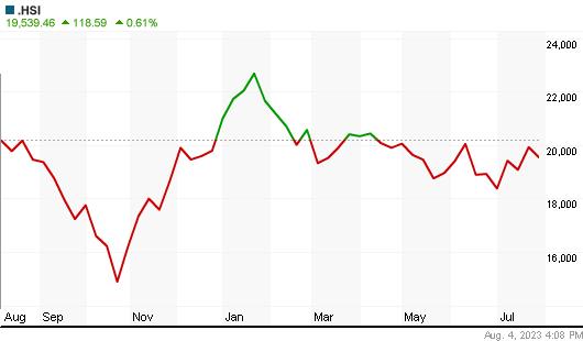 Hang Seng Index Éves árfolyam