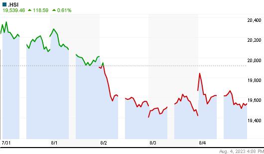 Hang Seng Index weekly Chart