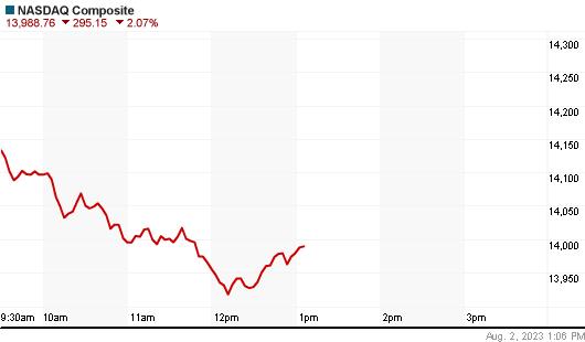 NASDAQ Index Daily Chart