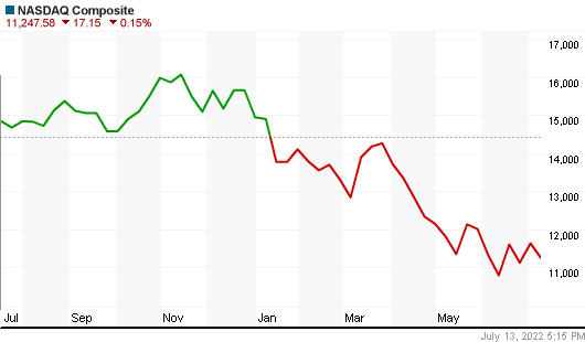 Nasdaq Index year Chart