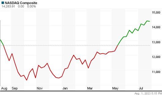 Nasdaq Index year Chart