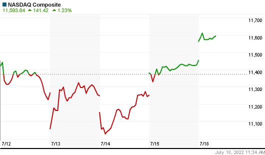 NASDAQ Index weekly Chart