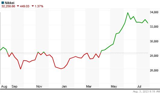 Nikkei 225 Index year Chart