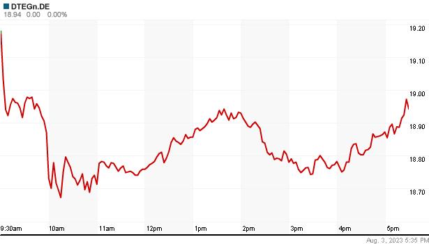 DEUTSCHE TELEKOM részvény élő napi árfolyam - DEUTSCHE TELEKOM valós árfolyam