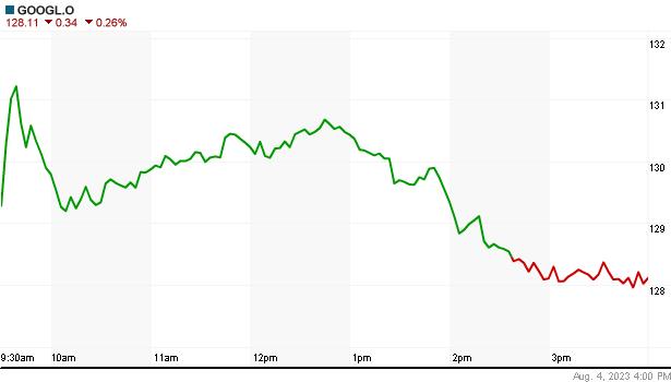 GOOGLE részvény élő napi árfolyam - GOOGLE valós árfolyam