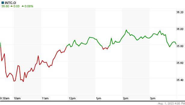 INTEL share live charts - INTEL realtime charts daily