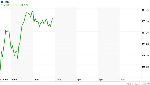 JP MORGAN részvény élő napi árfolyam
