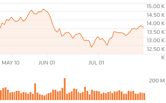 chartsgen2?symbols= - European shares eye fifth week of gains as results season gathers pace