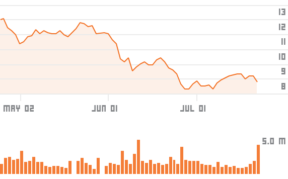 chartsgen2?symbols=AMS - Tech stocks and miners drive European shares higher after Apple results