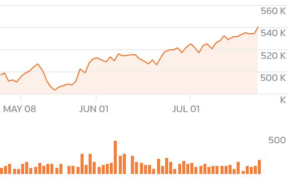 chartsgen2?symbols=BRKa - Buffett letter may tout optimism as broader market worries ebb