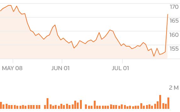 chartsgen2?symbols=CLX - Wall Street edges lower on Fed nerves, Apple limits loss