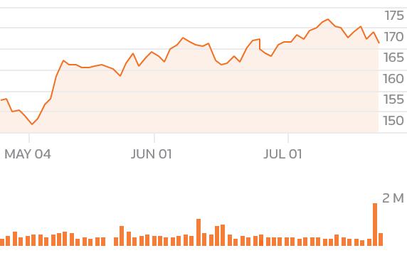 Centerbridge To Buy Pf Changs For 11 Billion Reuters