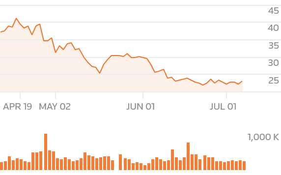 Update 3 Pf Changs 2nd Qtr Profit Up Raises Forecast