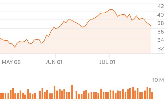 chartsgen2?symbols=GM - U.S. stock futures rise as Xi cools trade war fears