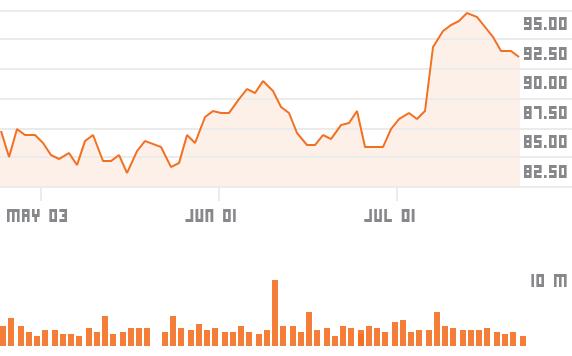 chartsgen2?symbols=MS - Morgan Stanley profit jumps 40 percent on trading boost