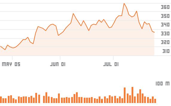 chartsgen2?symbols=MSFT - Easing trade war tensions boost Wall Street