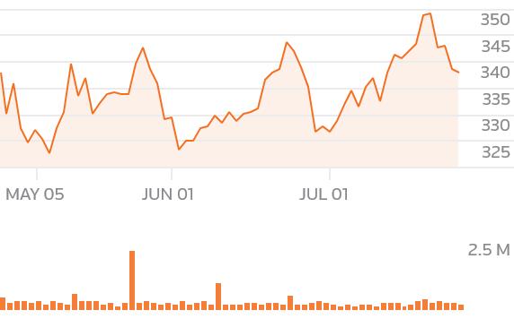 chartsgen2?symbols=MUVGn - World stocks shuffle forward as bond rally stalls