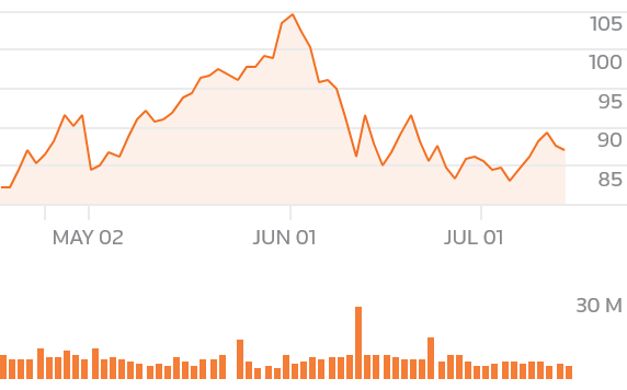 chartsgen2?symbols=XOM - Futures rise on oil rally after U.S. exits Iran deal
