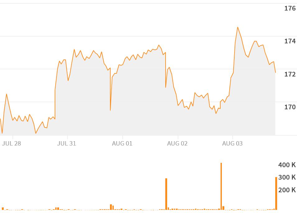 Nucor Corp Nuen Quote Reuters